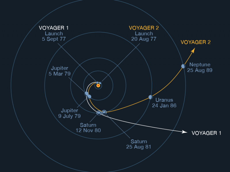 An illustration of the trajectories of Voyager 1 and Voyager 2. Image credit: NASA/JPL-Caltech |